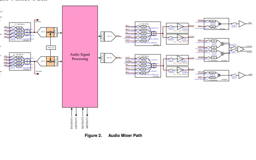 ALC5651音频编解码器的数据手册免费下载