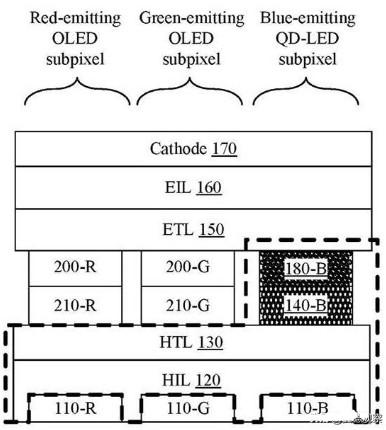 苹果申请QD-OLED技术专利,为QD-OLED...