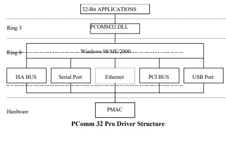 PCOMM32专业版软件参考手册免费下载