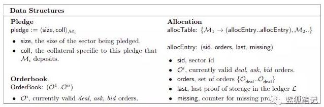 Filecoin网络将会如何影响中心化的存储市场