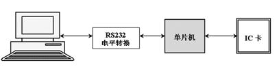 汽车行驶记录仪的多种数据传输方式设计