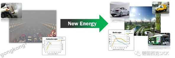 SICK传感器在锂电池生产工艺中的应用解析