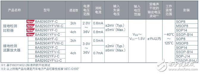 """ROHM开发出抗干扰性能优异的比较器""""BA8290xYxxx-C系列"""""""