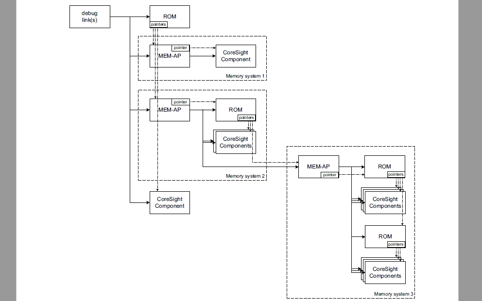 ARM調試接口體系結構規范免費下載
