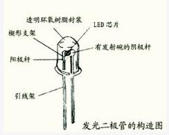 LED光源的特点结构以及发光原理解析