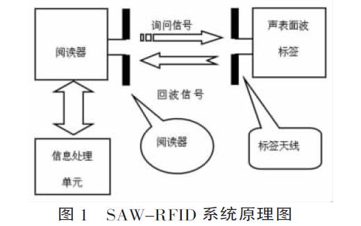 设计小型化915MHz声表面波标签天线的资料说明