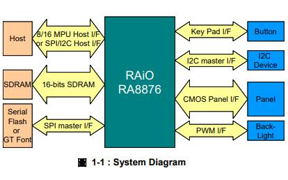 RA8876 TFT LCD文字图形控制器的数据手册免费下载