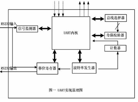 将UART功能集成到FPGA内部实现多模块的设计