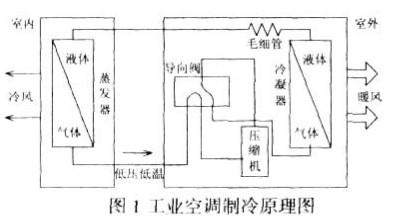 通过串口与嵌入式网络接口模块实现工业空调智能控制器的软硬件设计