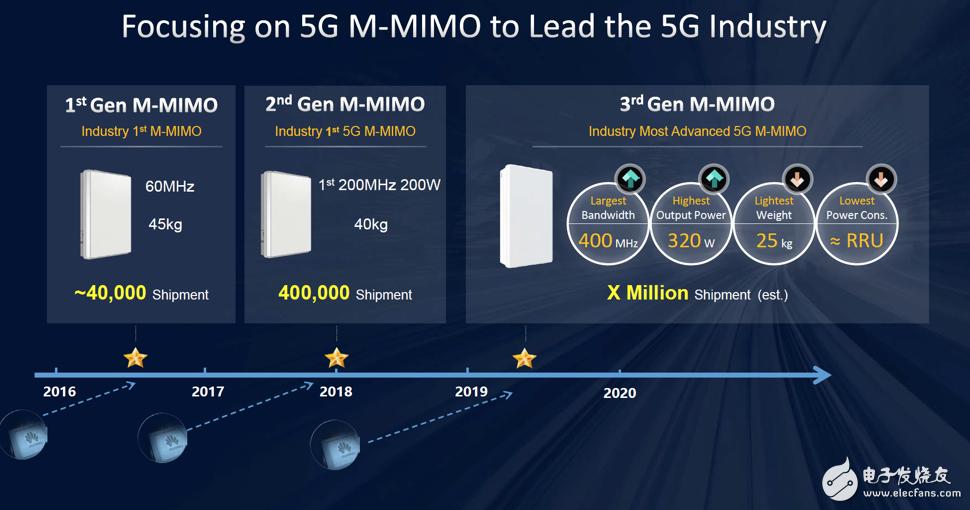 华为正式发布了采用7nm工艺的第三款5G M-MIMO系列产品