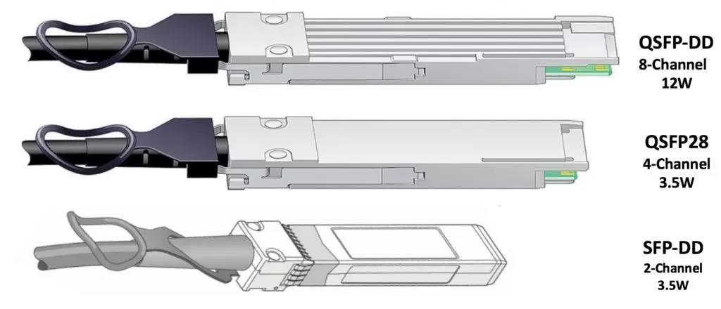 200G光模塊封裝類型及優勢特點