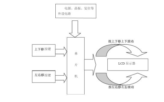 使用单片机应用LCD12864显示系统的设计报告免费下载