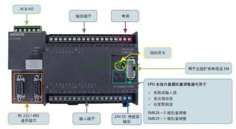 PLC外围线路和控制线路的故障查找及解决