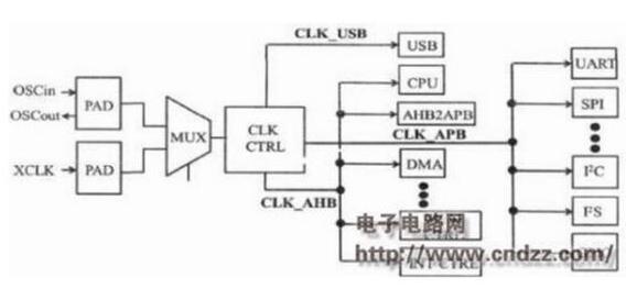 嵌入式MCU硬件有什么设计的要素吗