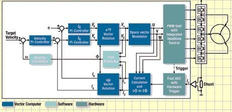 高性价比磁场导向控制技术的电动机能耗解决方案