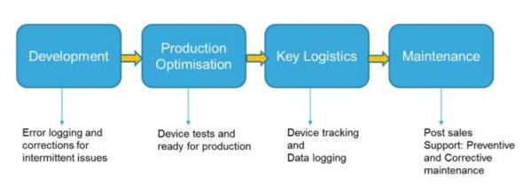 NFC在嵌入式检测领域有什么应用