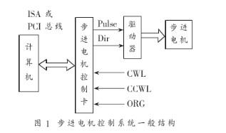 计算机串行口经二次开发方法实现对步进电机的控制
