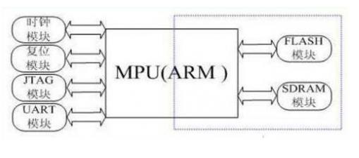 嵌入式的ARM的构架过程是怎样的