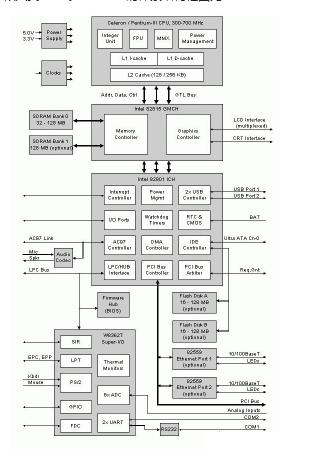 基于一种嵌入式的PIII计算机系统是如何设计实现的