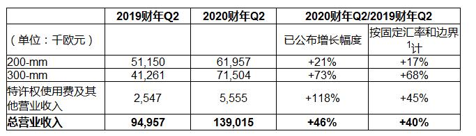 Soitec发布2020财年第二季度业绩,较第一季度增长16%