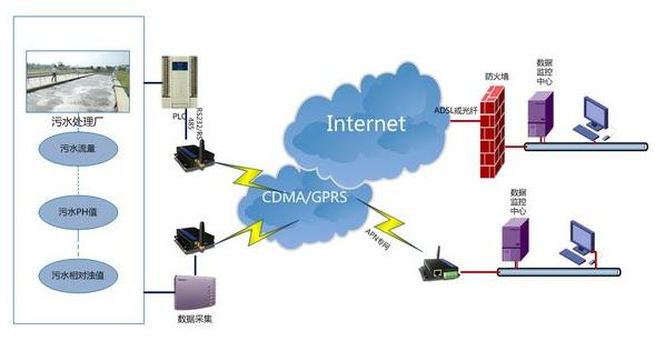 基于GPRS无线网络的污水治理监测系统设计