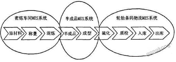 基于RFID技术的MES系统设计方案