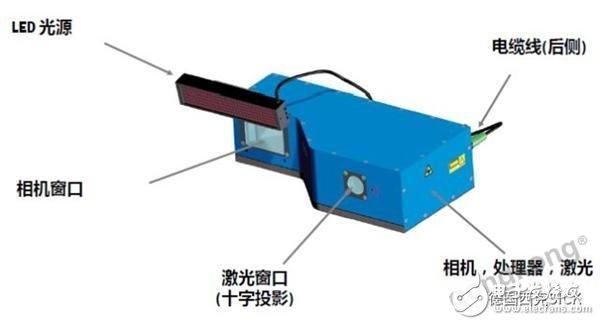 基于3D视觉技术和PLR传感器的机器人引导部件定位装置设计