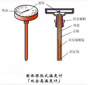 常用的三种温度计