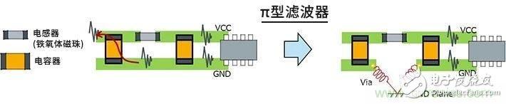 如何解决LC滤波器的图形布局和部件配置带来的串扰问题