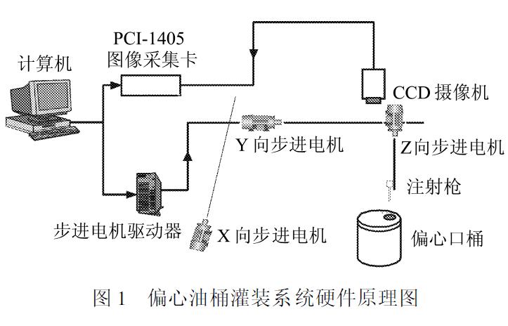 计算机视觉技术在偏口桶自动灌装中应用资料说明