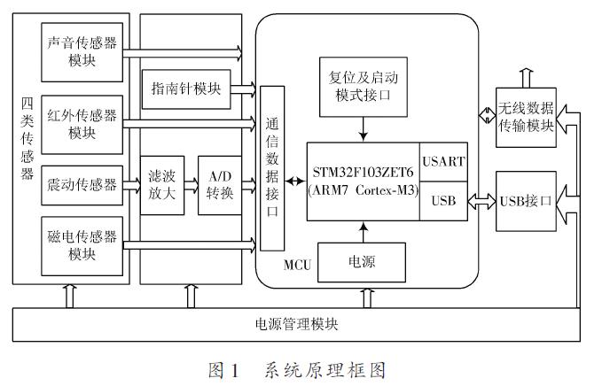 使用无线传感网络实现目标入侵监测系统的设计资料说明