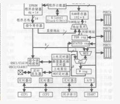 PIC單(dan)片機(ji)位域結構(gou)的應用mei)  /></a></div><div class=
