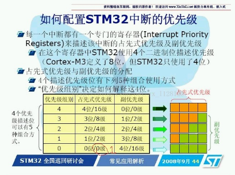 如何配置stm32中断的优先级