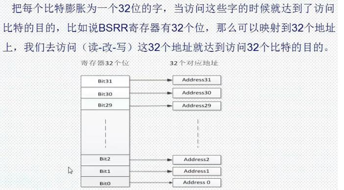 STM32单片机位带操作的原理解析