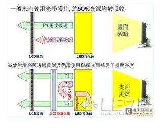 LED三种发光的形式原理解析