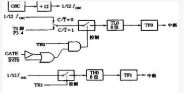 MCS-51单片机定时器和计数器的4种工作方式解析