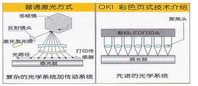 LED成像999re5这里只有精品与激光成像999re5这里只有精品对比分析