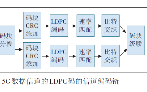 5G NR的信道编码的关键技术和与4G的对比说明