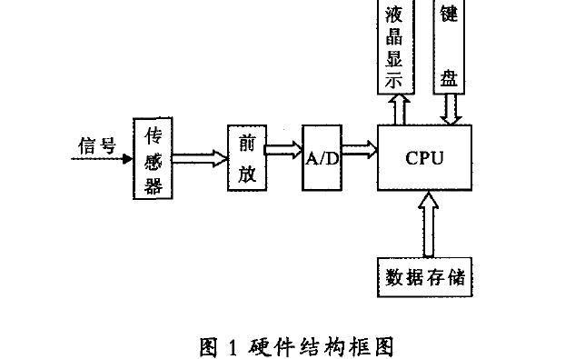 使用C8051F020单片机设计便携式呼吸机检测仪的资料说明