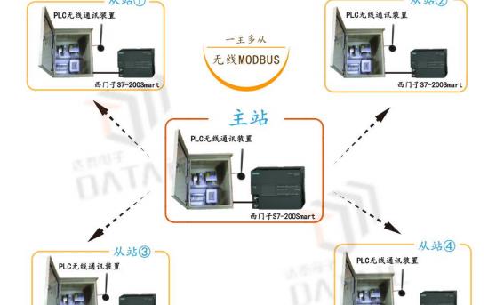 Modbus S7-200实现一主多从机的通信资料说明