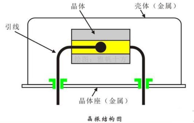 为什么单片机外接的晶振频率那么低