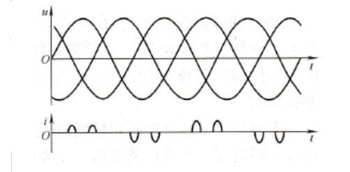 变频器对电网的影响