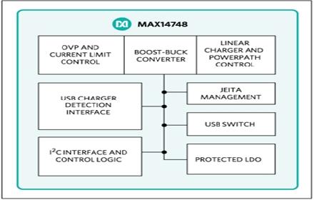 15W USB Type-C充電器MAX1474...