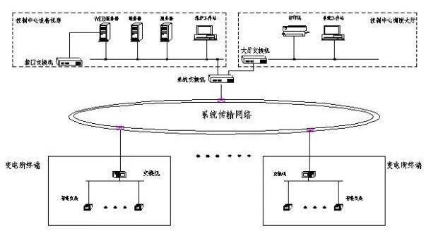 电能质量系统的技术特点_电能质量系统的功能