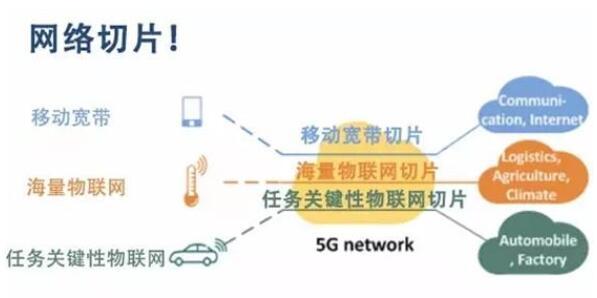 什么是网络切片技术_网络切片技术的应用