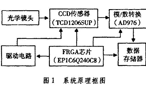 使用FPGA设计CCD高速数据采集系统的资料说明