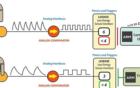 电容触摸技术在MCU的应用