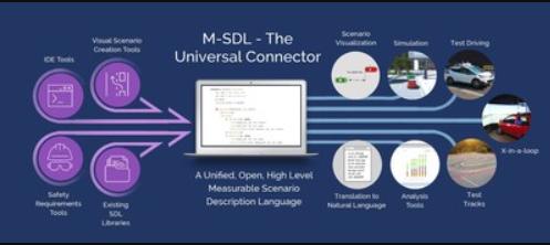 Foretellix面向自动驾驶汽车可衡量场景描述语言(M-SDL),下载量达200次