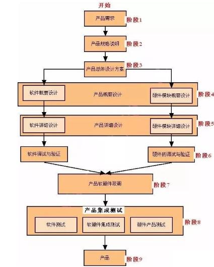 嵌入式产品开发的每一个阶段是怎样的