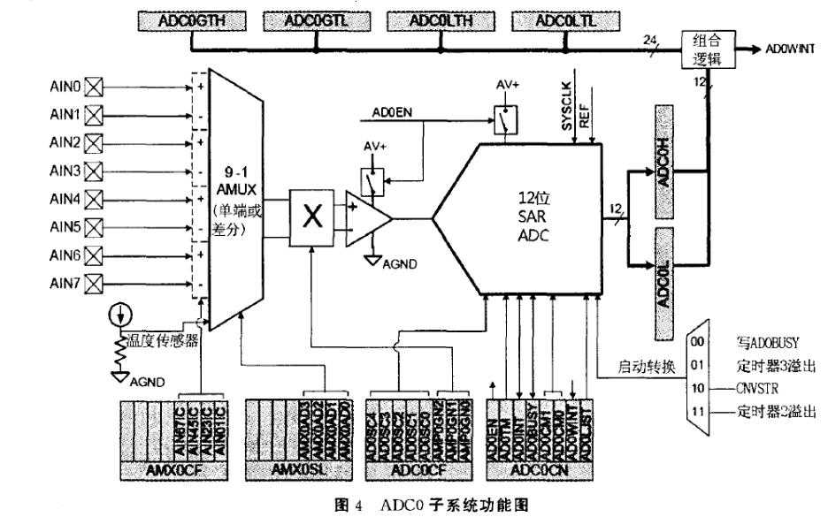 使用C8051F020单片机设计的陶瓷地板砖半自动检测装置的资料说明